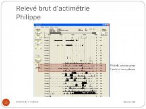 L'actimètre a en parallèle relevé notre activité. Le docteur Mullens a isolé une suite de jours significatifs pour l'analyser.